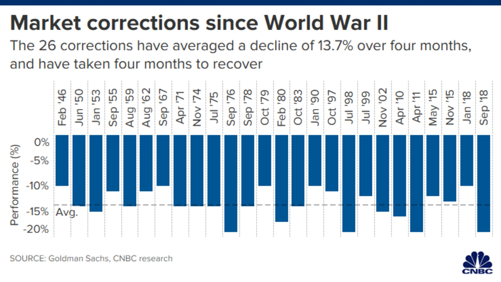 MARKET CORRECTION SINCE WORLD WAR 2